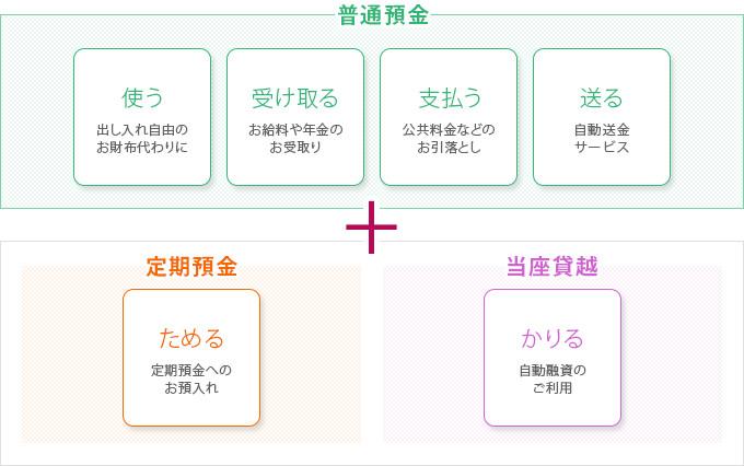 総合口座(普通預金)|仙台銀行